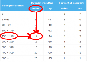 ranking-poengberegning-uventet-seier