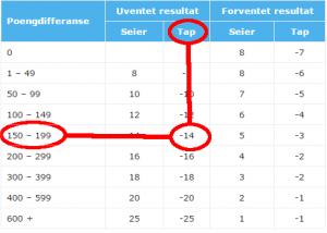 ranking-poengberegning-uventet-tap